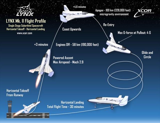Lynx Mk II flight profile
